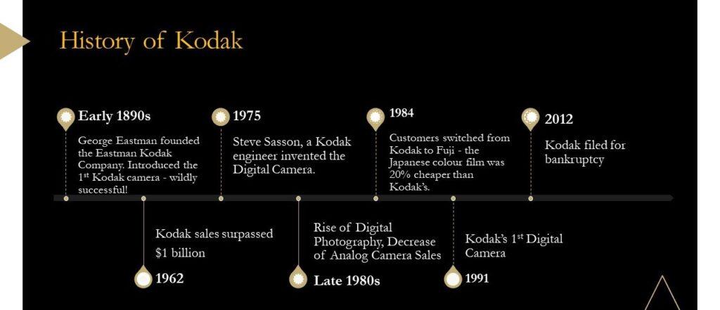 kodak timeline