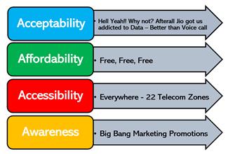 Jio 4A framework