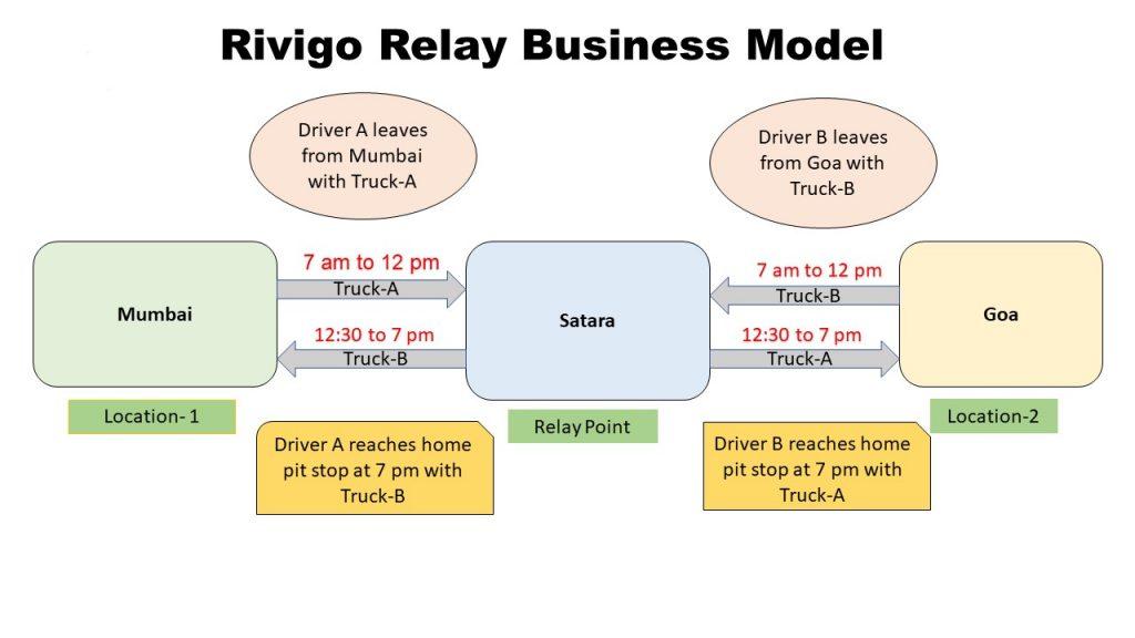 rivigo relay business model