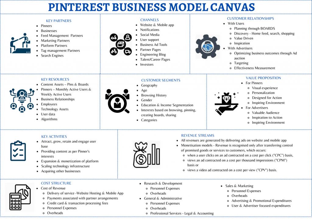 Pinterest Business Model