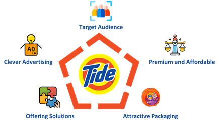 Tide detergent marketing strategy