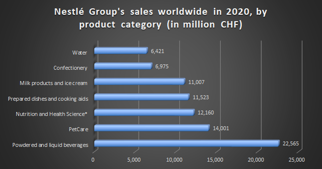 Nestle category wise revenue 2020