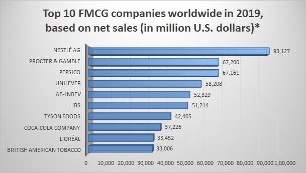 Top 10 FMCG brands or companies