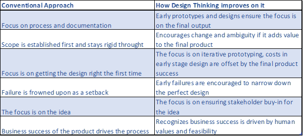 conventional vs design thinking