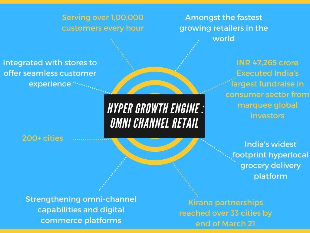 jiomart business model