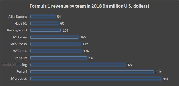 formula 1 revenue