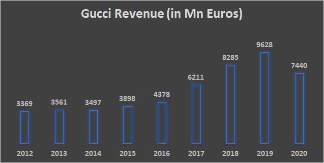 gucci revenue