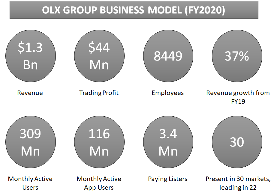 olx business model