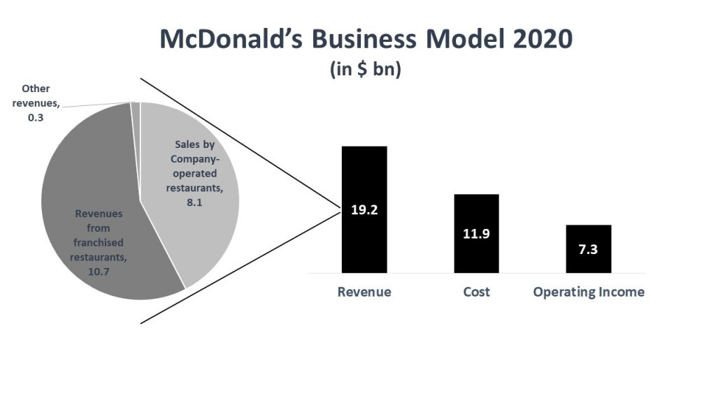mcdonald's business model & marketing strategy