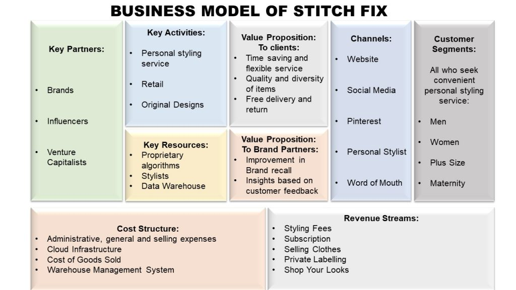 stitch fix business model