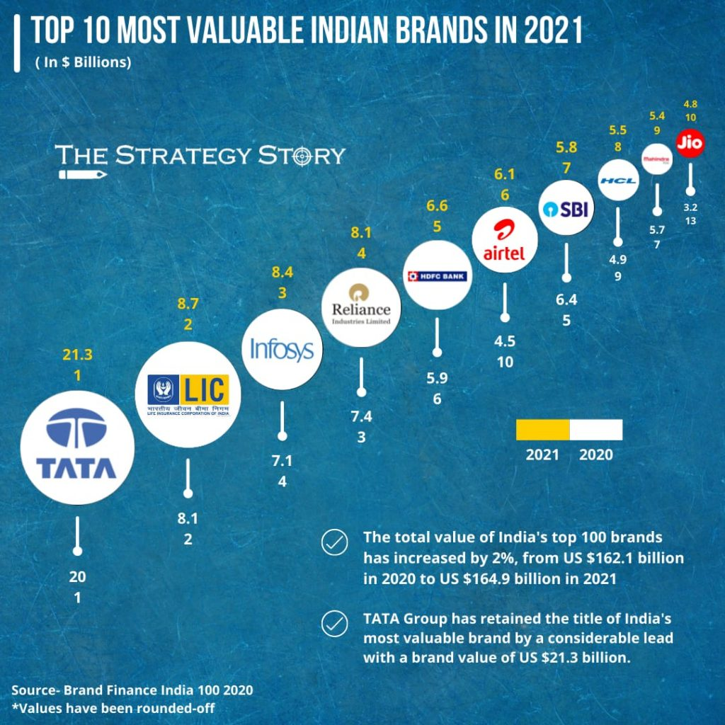 Most Valuable Indian Brands in 2021