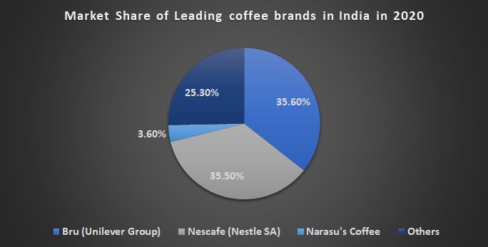 Market Share of Leading coffee brands in India in 2020