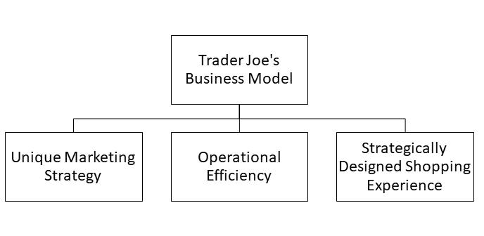 trader joe's business model