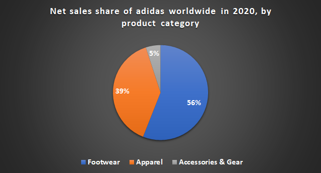 Adidas revenue product wise